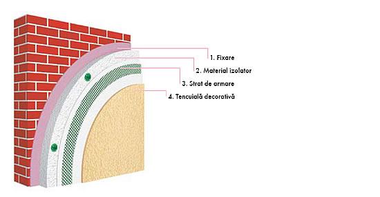 Tencuiala Decorativa Exterior Ceresit.Ceretherm Express Ceresit Materiale Constructii Bucuresti